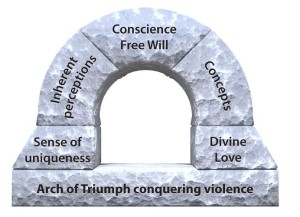 Arch of understanding